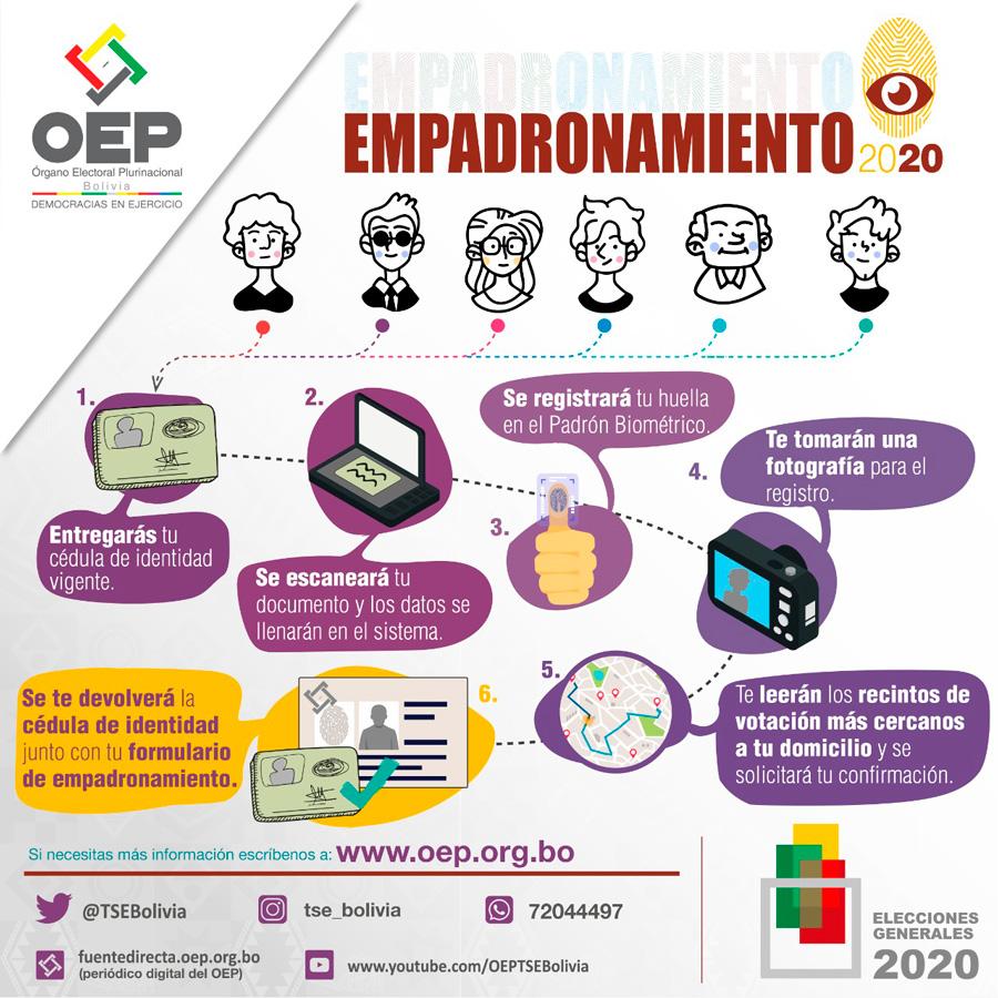 Pasos_Emp_EG_2020