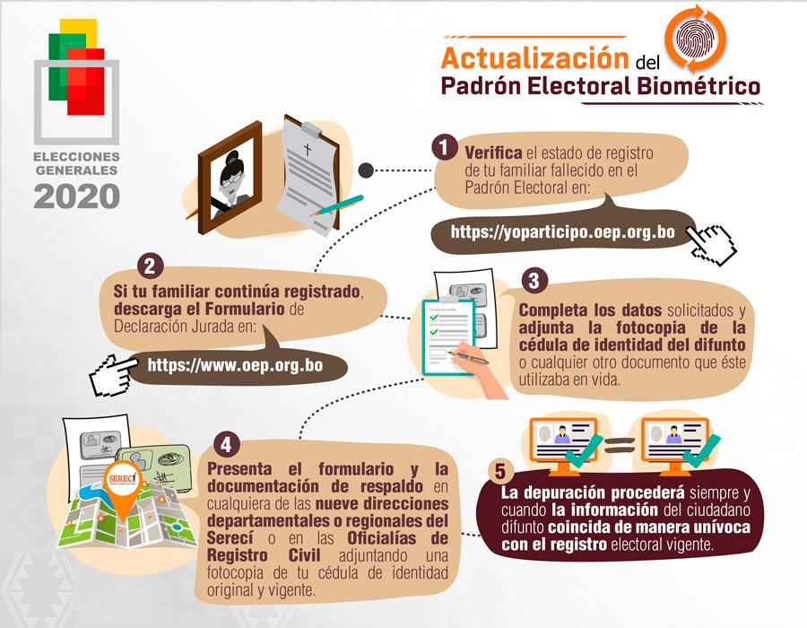 pasos_actualizacion_Padron_2020