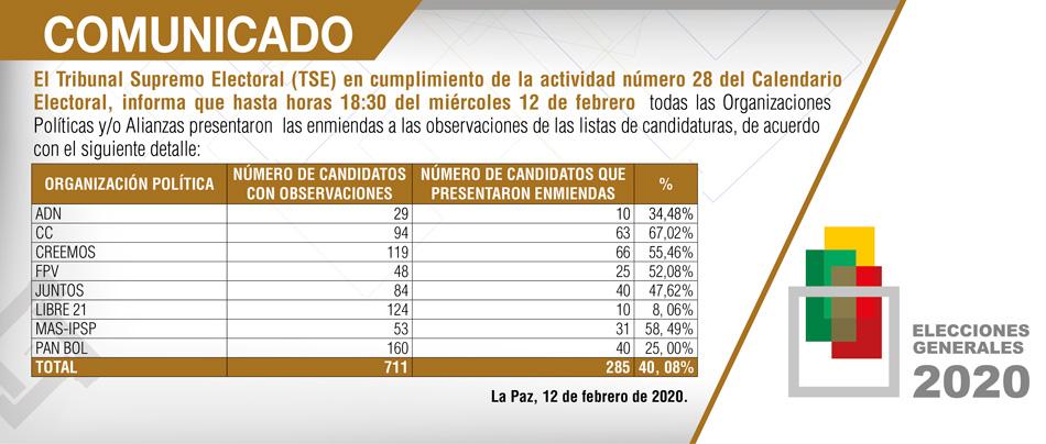 De 711 candidaturas observadas, solo 285 presentaron enmiendas