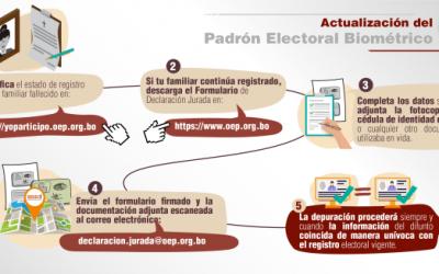 La depuración de fallecidos del Padrón Electoral se realizará hasta el 27 de julio